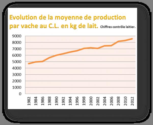 Evolution de production de Lait Velay Scop